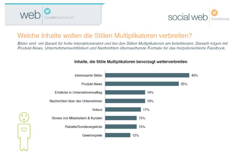 Die stillen Multiplikatoren auf Social Media