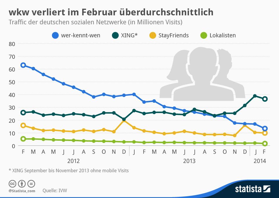 Richtung Keller: Deutsche Social Networks