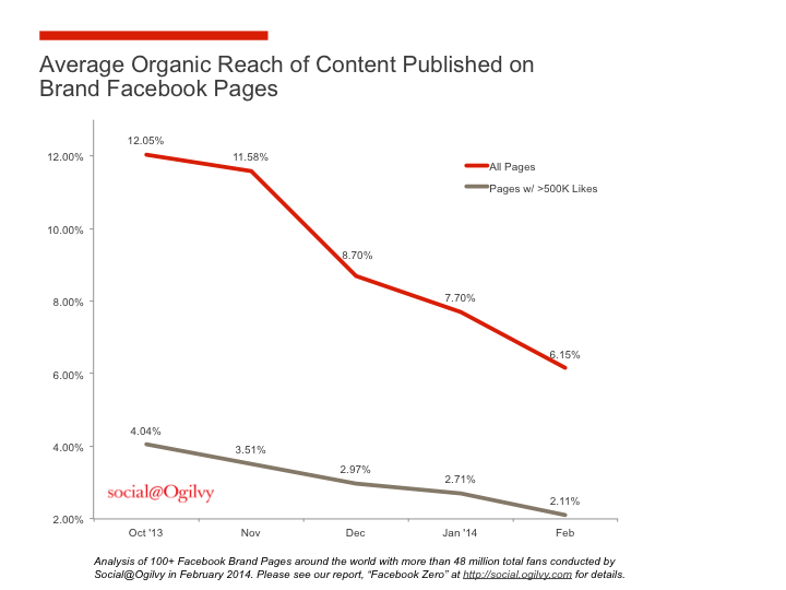 Problem anfassen: Die Facebook Reichweite