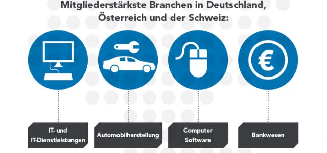 Business ist LinkedIn. Xing ist Kneipe! LinkedIn, das größte professionelle Netzwerk mit weltweit 300 Millionen Mitgliedern, zählt seit Anfang Mai über 5 Millionen Mitglieder in Deutschland, Österreich und der Schweiz […]